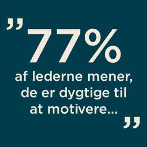 77% af lederne mener, de er dygtige til at motivere